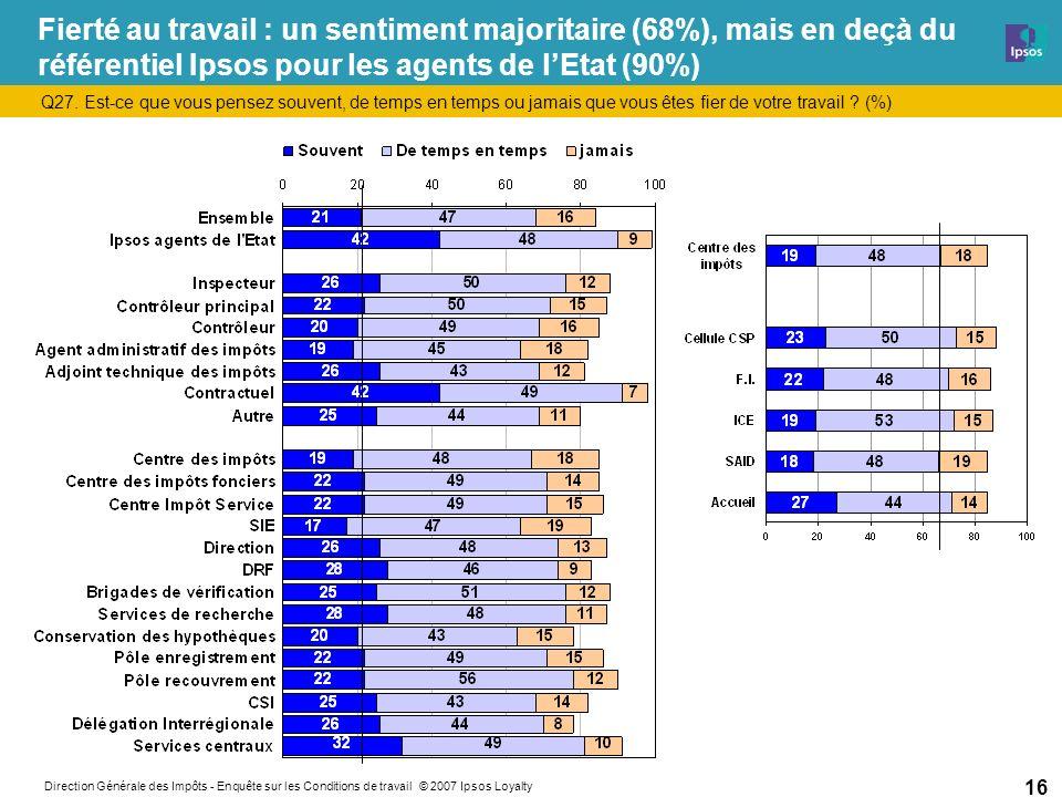 Direction Générale des Impôts - Enquête sur les Conditions de travail © 2007 Ipsos Loyalty 16 Fierté au travail : un sentiment majoritaire (68%), mais en deçà du référentiel Ipsos pour les agents de lEtat (90%) Q27.