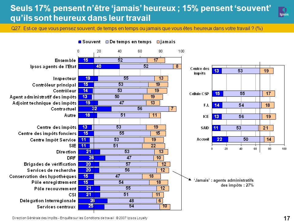 Direction Générale des Impôts - Enquête sur les Conditions de travail © 2007 Ipsos Loyalty 17 Seuls 17% pensent nêtre jamais heureux ; 15% pensent souvent quils sont heureux dans leur travail Q27.