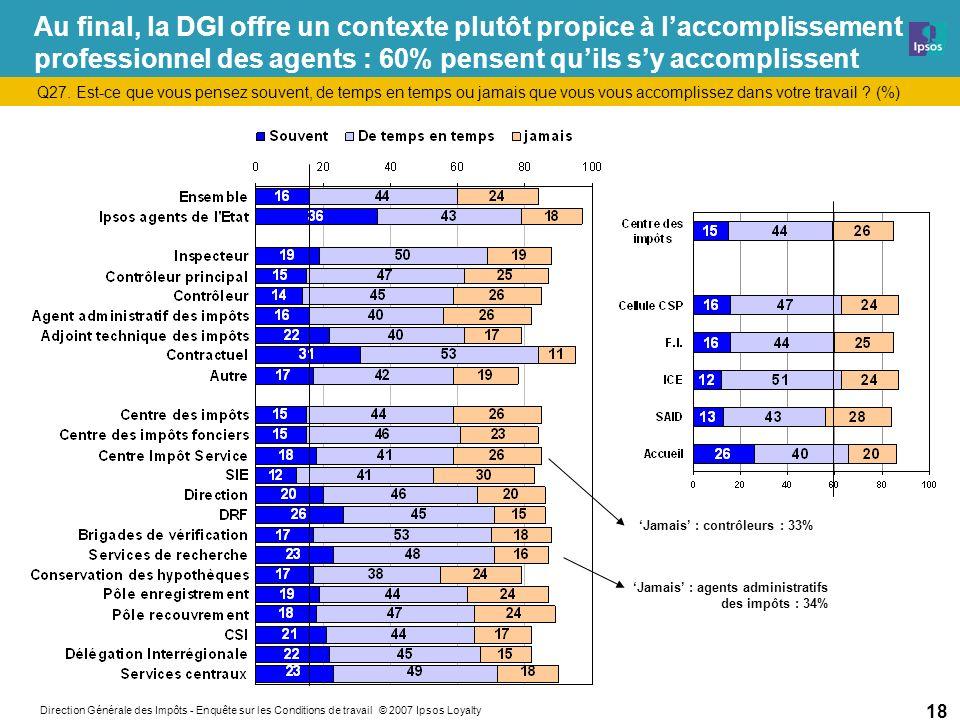 Direction Générale des Impôts - Enquête sur les Conditions de travail © 2007 Ipsos Loyalty 18 Au final, la DGI offre un contexte plutôt propice à laccomplissement professionnel des agents : 60% pensent quils sy accomplissent Q27.