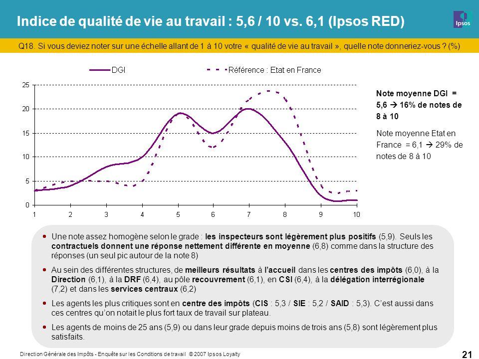 Direction Générale des Impôts - Enquête sur les Conditions de travail © 2007 Ipsos Loyalty 21 Indice de qualité de vie au travail : 5,6 / 10 vs.