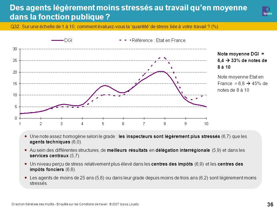 Direction Générale des Impôts - Enquête sur les Conditions de travail © 2007 Ipsos Loyalty 36 Des agents légèrement moins stressés au travail quen moyenne dans la fonction publique .