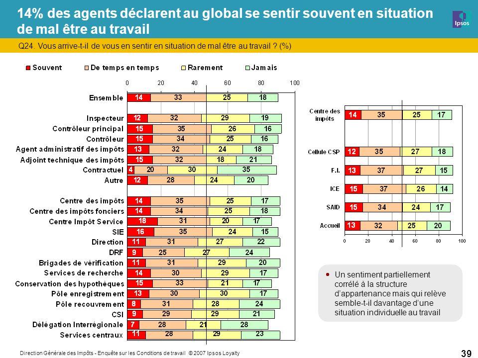 Direction Générale des Impôts - Enquête sur les Conditions de travail © 2007 Ipsos Loyalty 39 14% des agents déclarent au global se sentir souvent en situation de mal être au travail Q24.