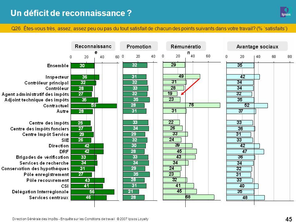 Direction Générale des Impôts - Enquête sur les Conditions de travail © 2007 Ipsos Loyalty 45 Un déficit de reconnaissance .