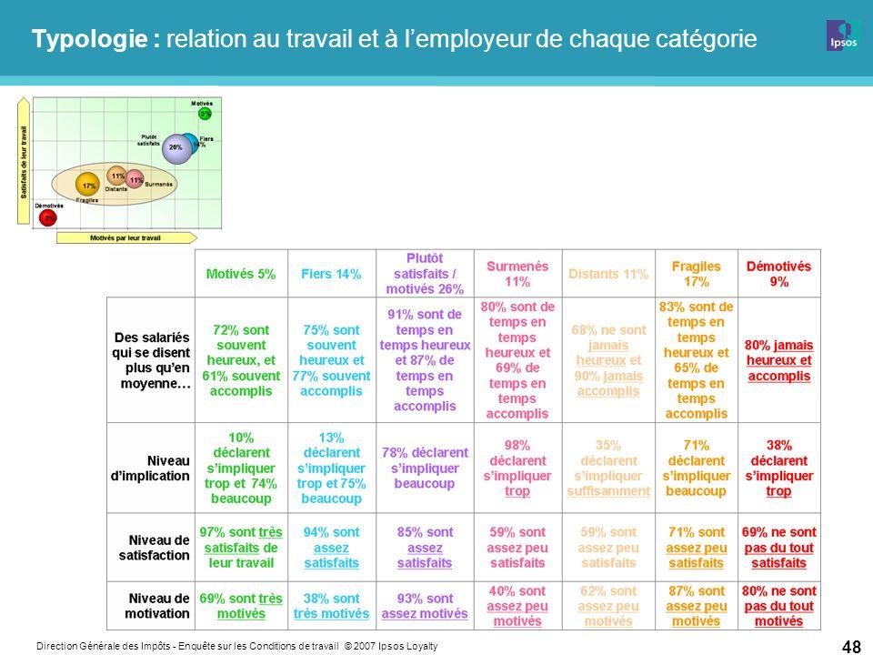 Direction Générale des Impôts - Enquête sur les Conditions de travail © 2007 Ipsos Loyalty 48 Typologie : relation au travail et à lemployeur de chaque catégorie