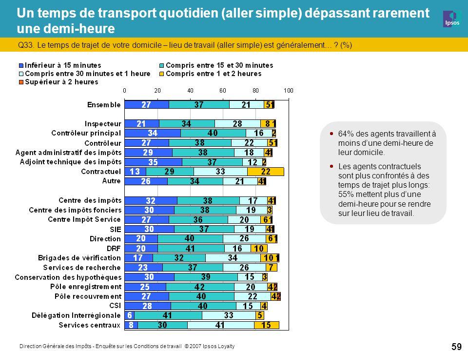 Direction Générale des Impôts - Enquête sur les Conditions de travail © 2007 Ipsos Loyalty 59 Un temps de transport quotidien (aller simple) dépassant rarement une demi-heure Q33.