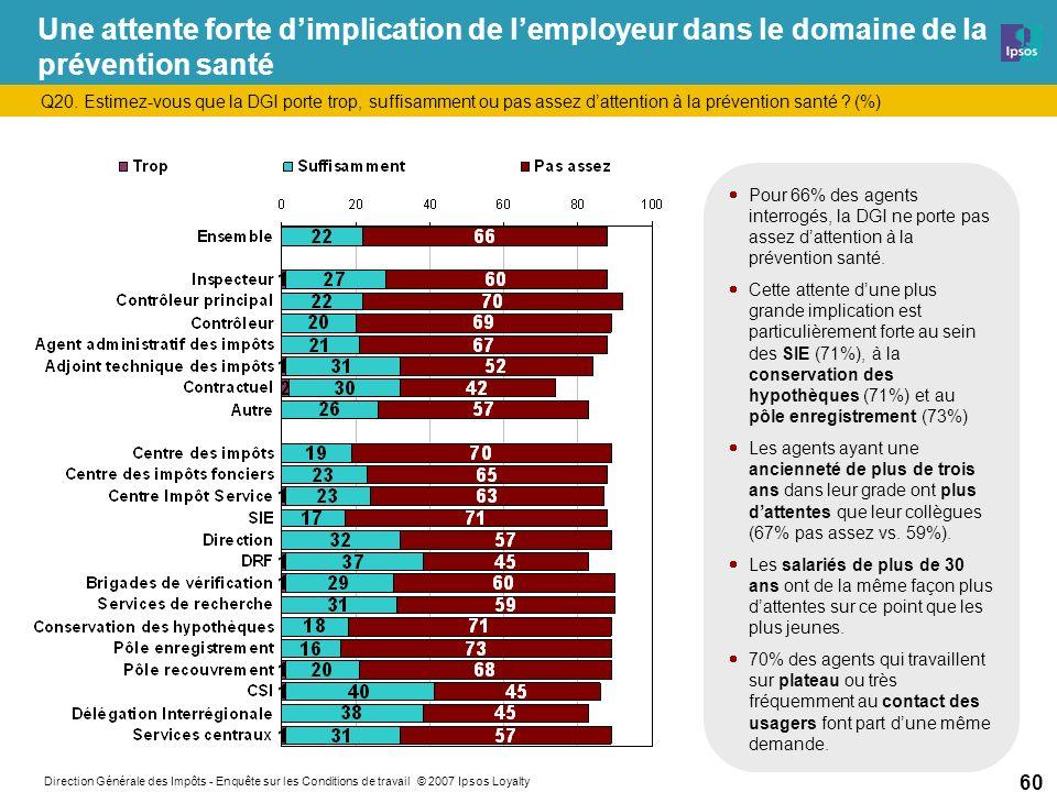 Direction Générale des Impôts - Enquête sur les Conditions de travail © 2007 Ipsos Loyalty 60 Une attente forte dimplication de lemployeur dans le domaine de la prévention santé Q20.