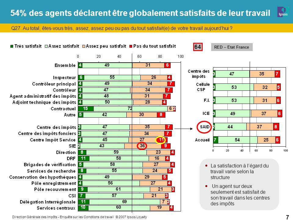 Direction Générale des Impôts - Enquête sur les Conditions de travail © 2007 Ipsos Loyalty 7 54% des agents déclarent être globalement satisfaits de leur travail Q27.
