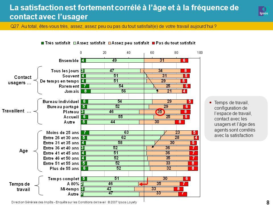 Direction Générale des Impôts - Enquête sur les Conditions de travail © 2007 Ipsos Loyalty 49 Les Motivés (classe 2) Ce qui les définit : très satisfaits de leur travail (97%) très motivés (69%) très satisfaits du contenu de leur travail (57%) souvent heureux dans leur travail (72%) très satisfaits de lorganisation (36%) et de la reconnaissance (35%) souvent accomplis dans leur travail (61%) très satisfaits de lambiance (53%), de la possibilité de faire passer ses idées (27%), de la charge de travail (25%) ils jugent tout à fait que leur N+1 est cohérent dans ses décisions (44%), les soutient (51%) ils ont tout à fait suffisamment dautonomie (53%) souvent fiers de leur travail (65%) ils jugent tout à fait que leur N+1 les associe à la définition de leurs objectifs (47%) ils jugent leurs objectifs individuels tout à fait motivants (25%) très satisfaits des possibilités de formation (43%) jamais en situation de mal être (56%) ils jugent leurs objectifs individuels tout à fait réalistes (30%) très satisfaits de leur poste de travail (44%) ils jugent tout à fait que leur N+1 est attentif à la répartition de la charge de travail (36%) ils arrivent tout à fait à concilier vie privée et vie prof (46%) très satisfaits de lorganisation de leur espace de travail (38%) ils jugent quon est tout à fait encouragé à prendre des initiatives dans leur service (40%) Les motivés (5%) : qui sont-ils .