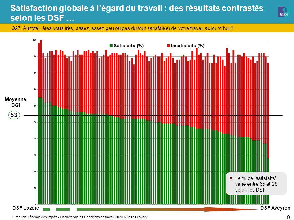 Direction Générale des Impôts - Enquête sur les Conditions de travail © 2007 Ipsos Loyalty 9 Satisfaction globale à légard du travail : des résultats contrastés selon les DSF … Q27.