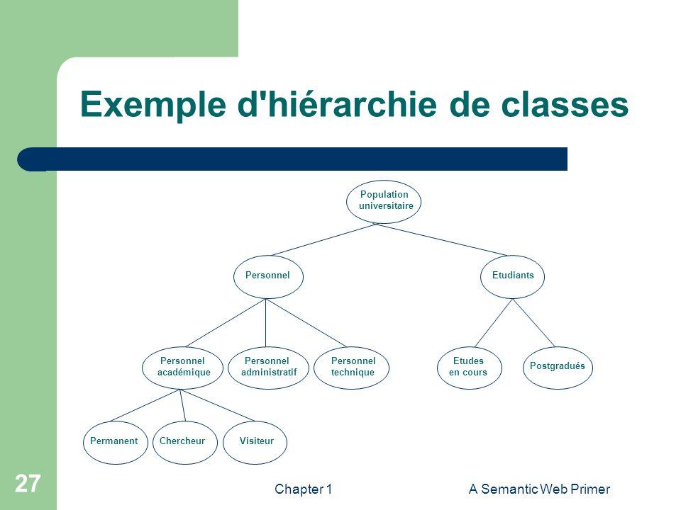 Chapter 1A Semantic Web Primer 27 Exemple d'hiérarchie de classes Population universitaire PersonnelEtudiants Personnel académique Personnel administr
