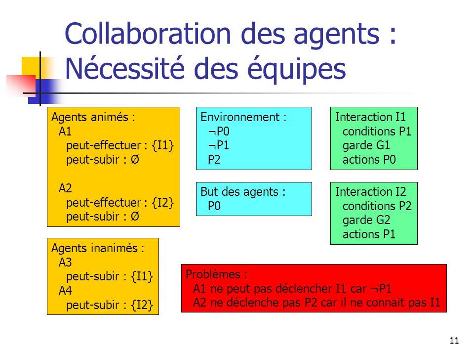 11 Collaboration des agents : Nécessité des équipes Agents animés : A1 peut-effectuer : {I1} peut-subir : Ø A2 peut-effectuer : {I2} peut-subir : Ø Ag