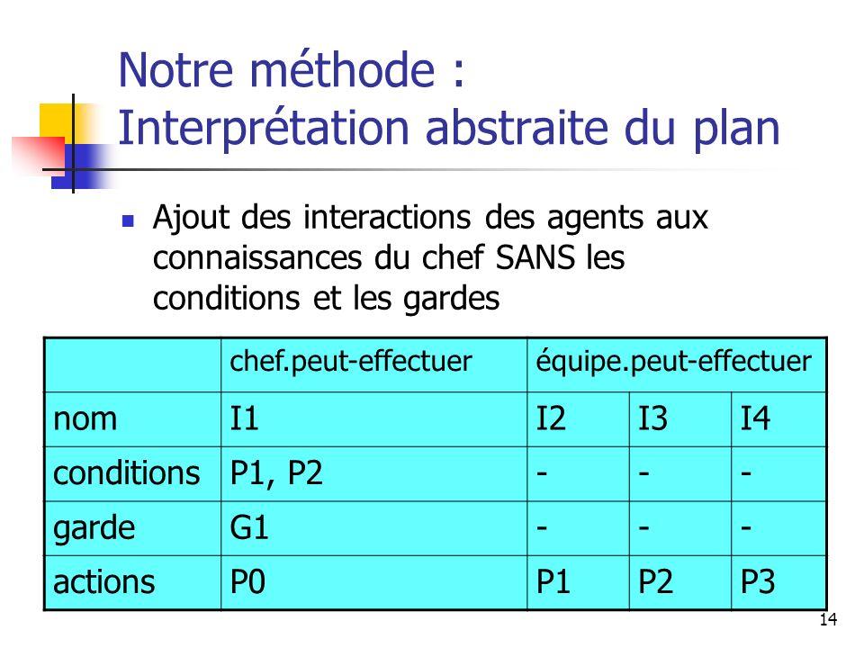 14 Notre méthode : Interprétation abstraite du plan Ajout des interactions des agents aux connaissances du chef SANS les conditions et les gardes chef