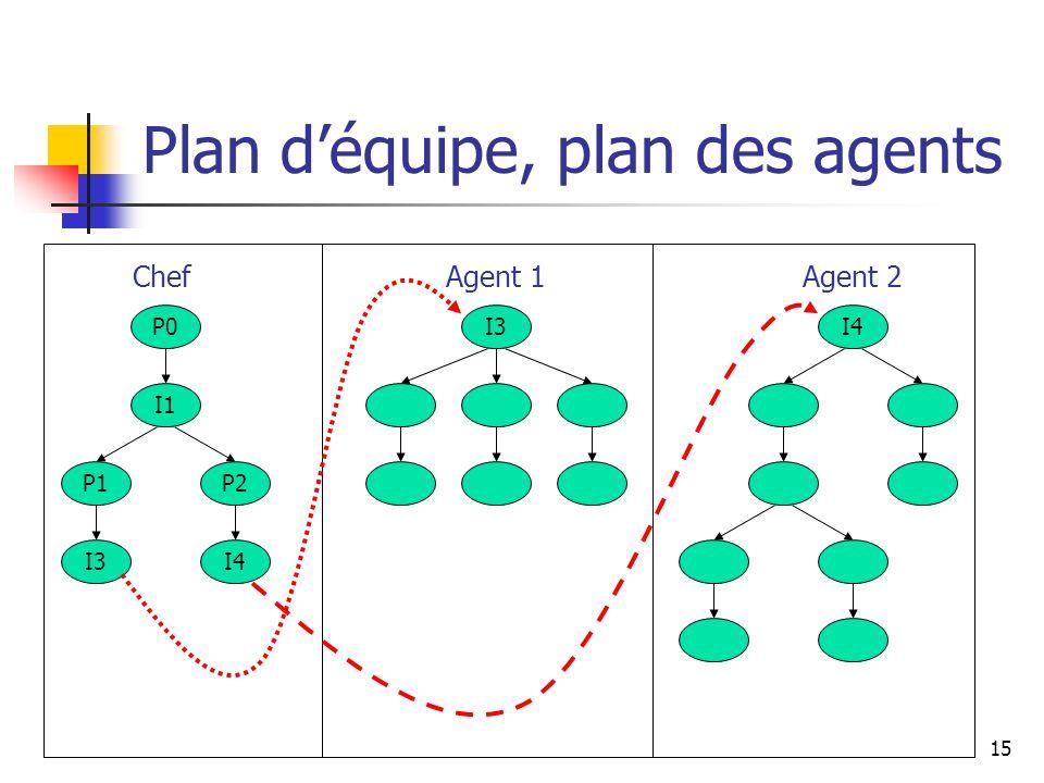 15 Plan déquipe, plan des agents P0 I1 I4I3 I4 P1P2 ChefAgent 1Agent 2