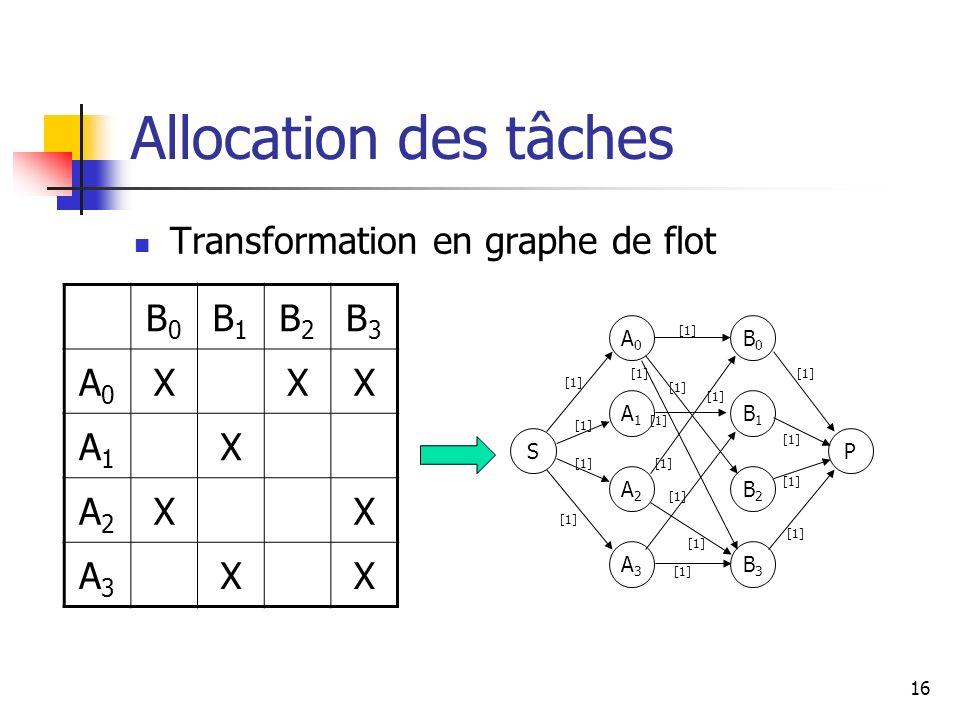 16 Allocation des tâches Transformation en graphe de flot B0B0 B1B1 B2B2 B3B3 A0A0 XXX A1A1 X A2A2 XX A3A3 XX S A0A0 A1A1 A2A2 A3A3 P B0B0 B1B1 B2B2 B