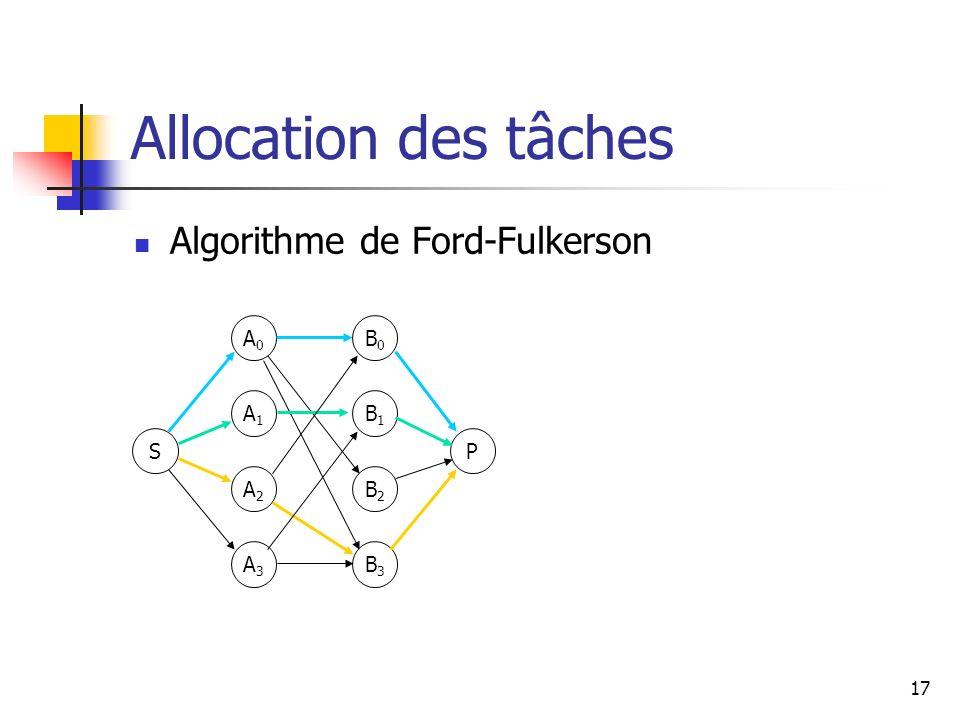 17 Allocation des tâches Algorithme de Ford-Fulkerson S A0A0 A1A1 A2A2 A3A3 P B0B0 B1B1 B2B2 B3B3