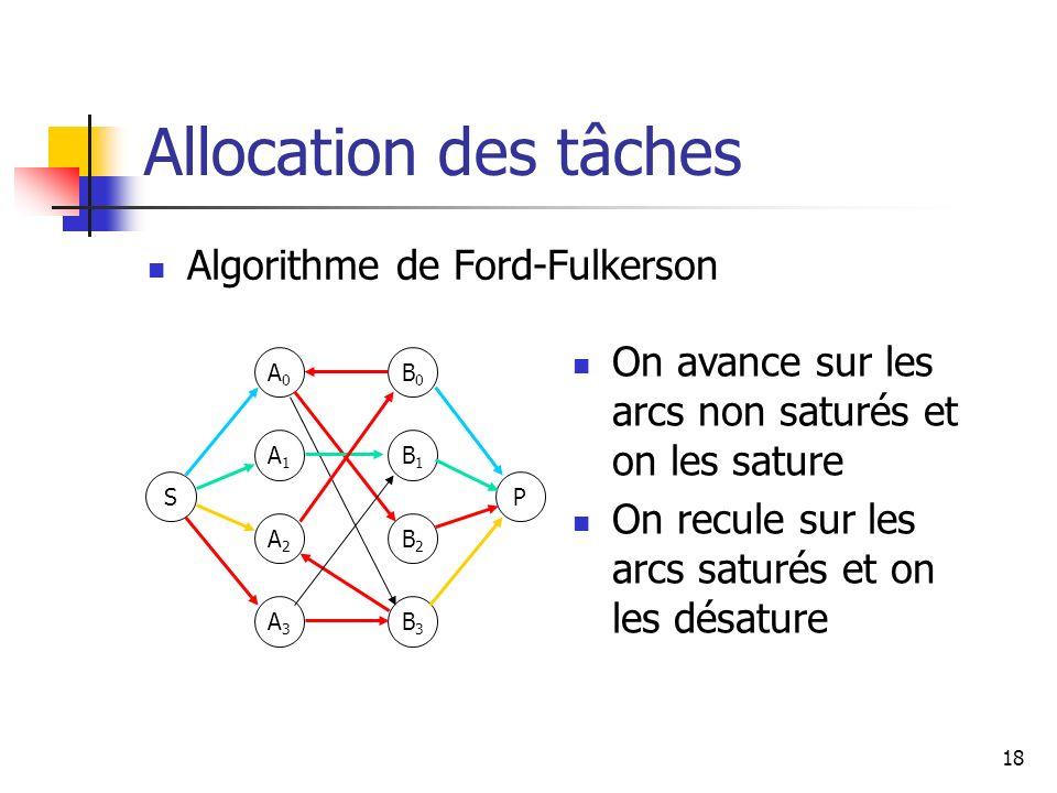 18 Allocation des tâches Algorithme de Ford-Fulkerson S A0A0 A1A1 A2A2 A3A3 P B0B0 B1B1 B2B2 B3B3 On avance sur les arcs non saturés et on les sature