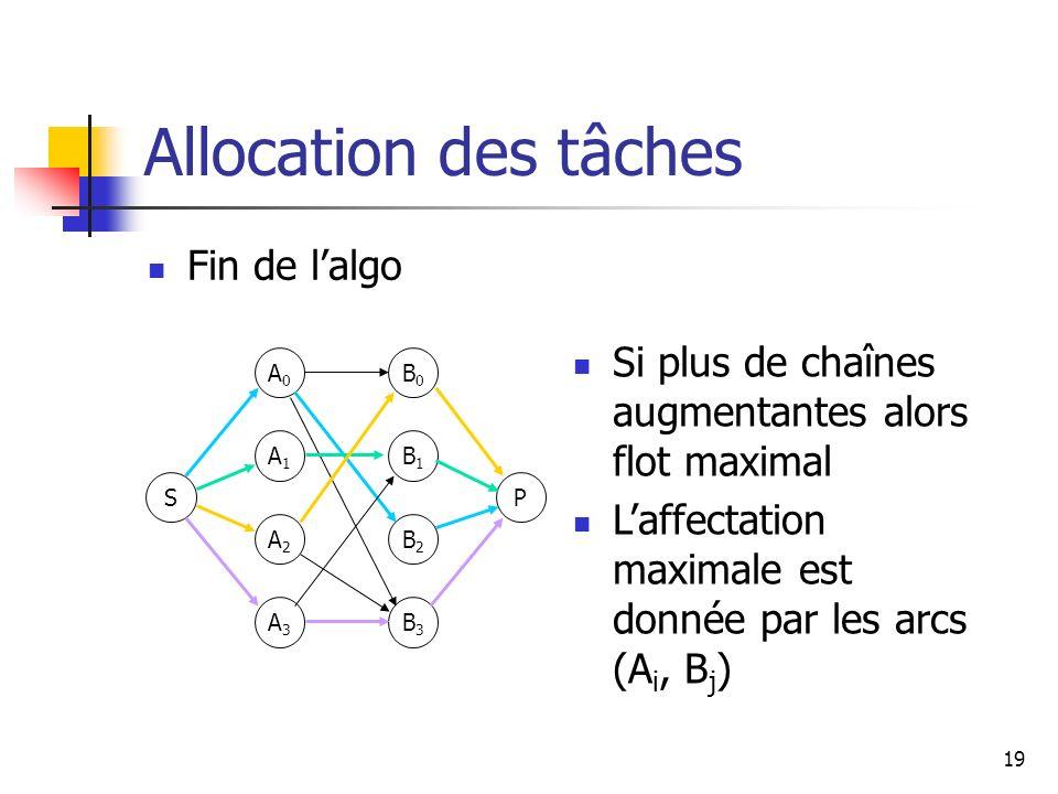 19 Allocation des tâches Fin de lalgo S A0A0 A1A1 A2A2 A3A3 P B0B0 B1B1 B2B2 B3B3 Si plus de chaînes augmentantes alors flot maximal Laffectation maxi