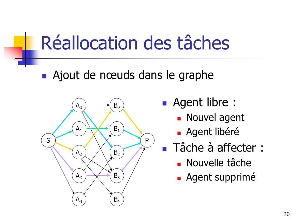 20 Réallocation des tâches Ajout de nœuds dans le graphe S A0A0 A1A1 A2A2 A3A3 P B0B0 B1B1 B2B2 B3B3 A4A4 B4B4 Agent libre : Nouvel agent Agent libéré