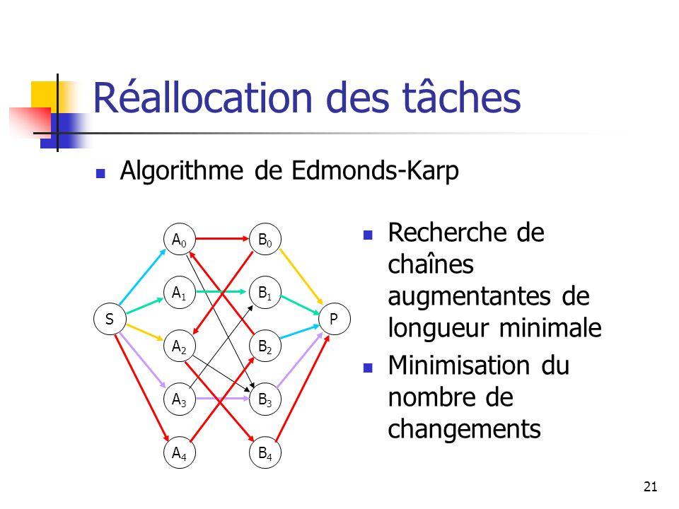 21 Réallocation des tâches Algorithme de Edmonds-Karp S A0A0 A1A1 A2A2 A3A3 P B0B0 B1B1 B2B2 B3B3 A4A4 B4B4 Recherche de chaînes augmentantes de longu