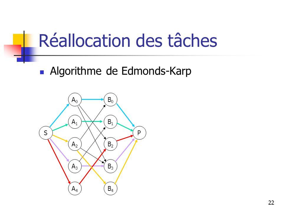 22 Réallocation des tâches Algorithme de Edmonds-Karp S A0A0 A1A1 A2A2 A3A3 P B0B0 B1B1 B2B2 B3B3 A4A4 B4B4