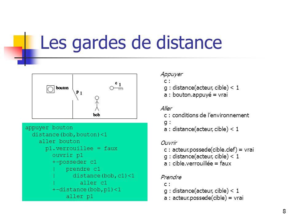 8 Les gardes de distance appuyer bouton distance(bob,bouton)<1 aller bouton p1.verrouillee = faux ouvrir p1 +-posseder c1 | prendre c1 | distance(bob,