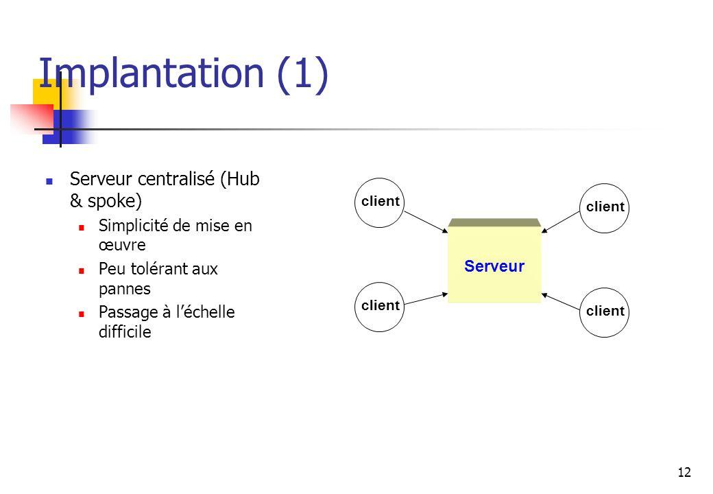12 Implantation (1) Serveur centralisé (Hub & spoke) Simplicité de mise en œuvre Peu tolérant aux pannes Passage à léchelle difficile Serveur client