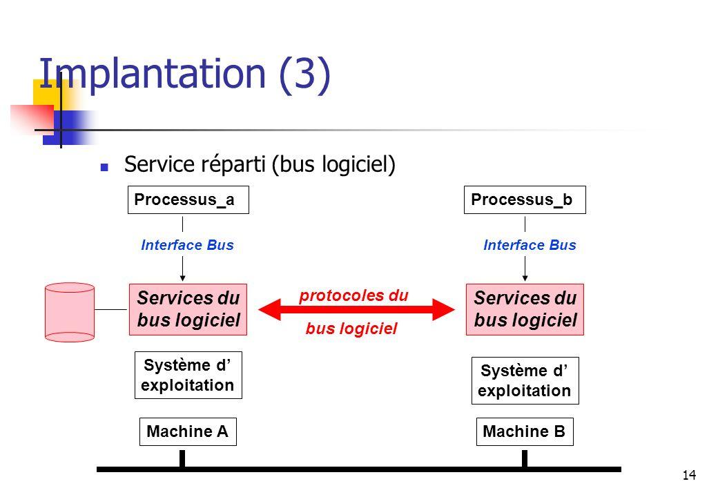 14 Implantation (3) Service réparti (bus logiciel) Machine A Système d exploitation Services du bus logiciel Processus_a Machine B Système d exploitation Services du bus logiciel Processus_b protocoles du bus logiciel Interface Bus