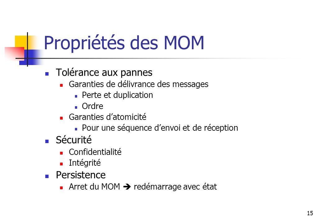 15 Propriétés des MOM Tolérance aux pannes Garanties de délivrance des messages Perte et duplication Ordre Garanties datomicité Pour une séquence denv