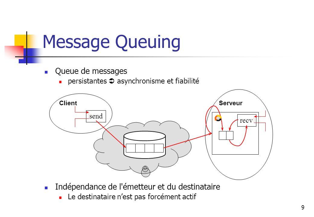 9 Message Queuing Queue de messages persistantes asynchronisme et fiabilité Indépendance de l émetteur et du destinataire Le destinataire nest pas forcément actif send recv ClientServeur