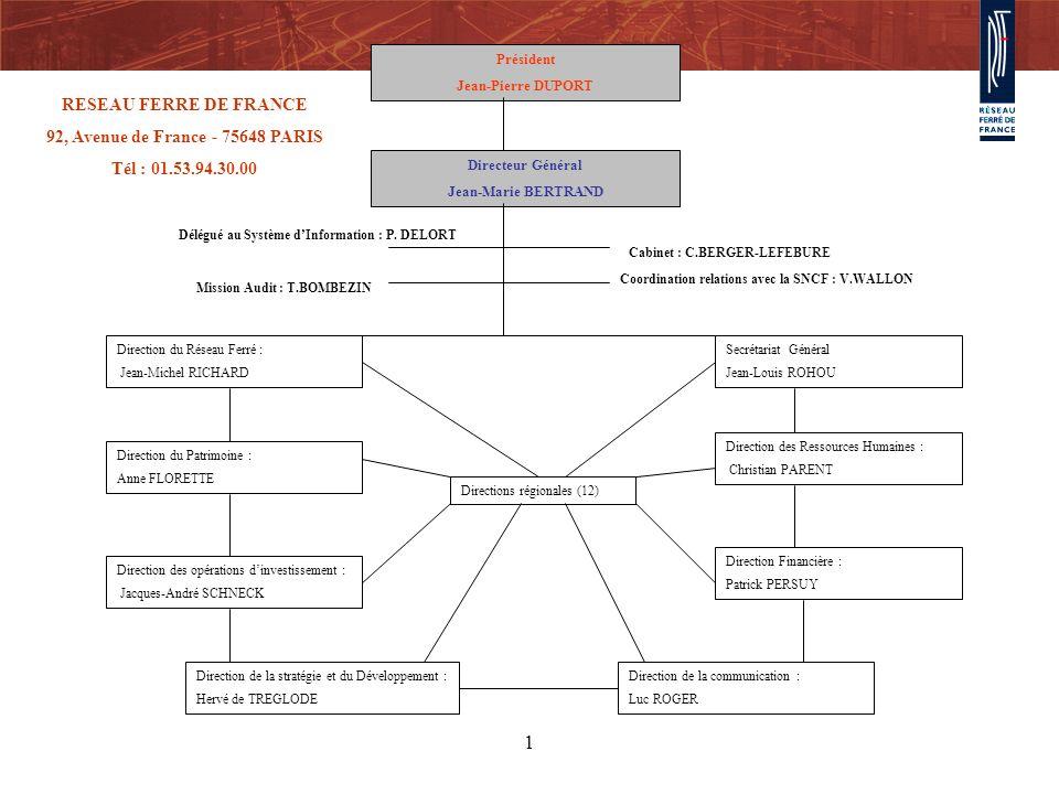 1 Président Jean-Pierre DUPORT Directeur Général Jean-Marie BERTRAND Direction du Réseau Ferré : Jean-Michel RICHARD Directions régionales (12) Direct