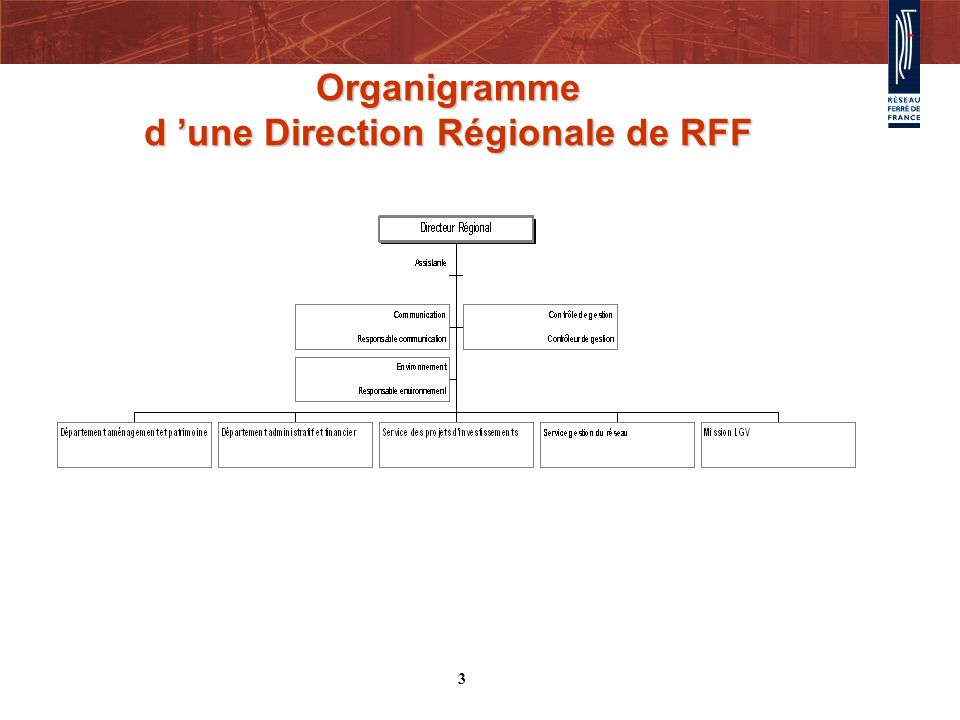 Lévolution des effectifs Effectif au 31 décembre 2003 : 521 agents (y compris les CDD) Effectif cible à fin 2004: 629 AGENTS PERMANENTS (CDI) Effectif au 30 septembre 2004 : 567 agents (CDI et CDD) 4