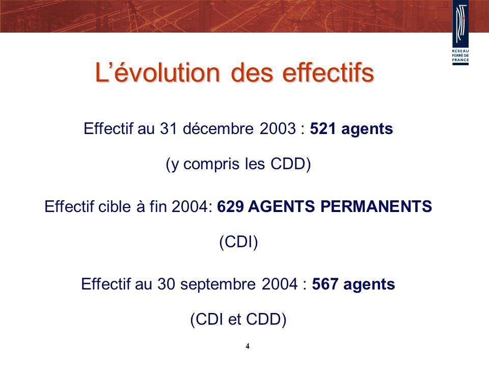 Lévolution des effectifs Effectif au 31 décembre 2003 : 521 agents (y compris les CDD) Effectif cible à fin 2004: 629 AGENTS PERMANENTS (CDI) Effectif