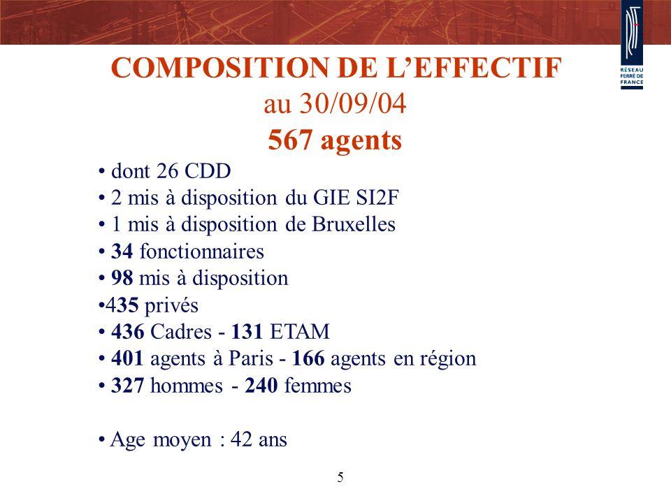 5 COMPOSITION DE LEFFECTIF au 30/09/04 567 agents dont 26 CDD 2 mis à disposition du GIE SI2F 1 mis à disposition de Bruxelles 34 fonctionnaires 98 mi