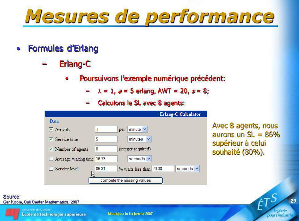 Mise à jour le 1er janvier 2007 29 Mesures de performance Formules dErlangFormules dErlang –Erlang-C Poursuivons lexemple numérique précédent:Poursuiv
