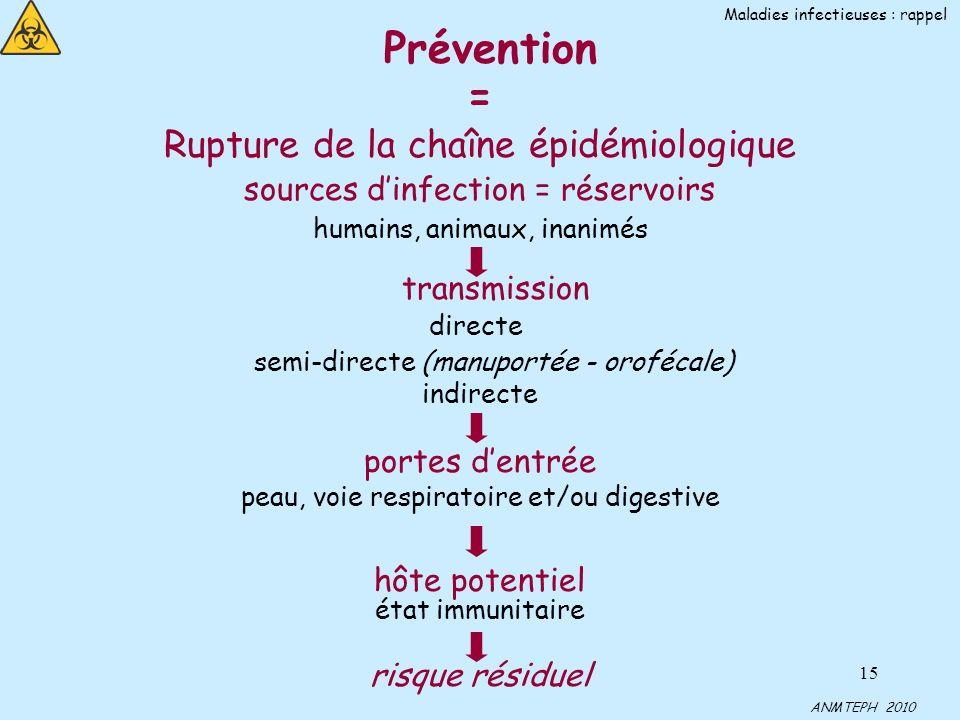 15 Prévention = Rupture de la chaîne épidémiologique sources dinfection = réservoirs humains, animaux, inanimés transmission directe semi-directe (man