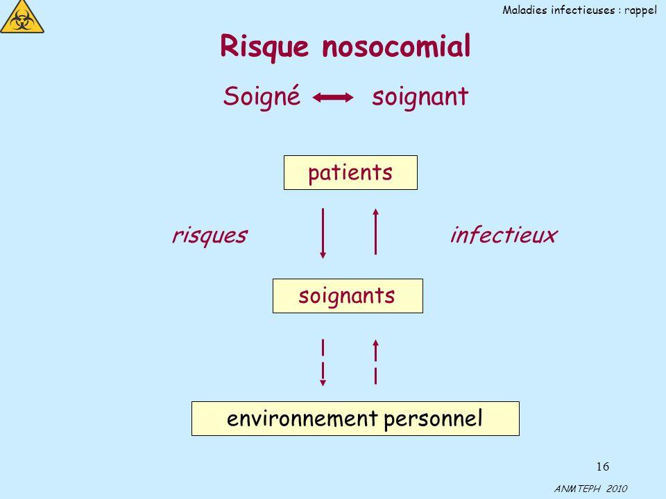 16 Risque nosocomial Soigné soignant patients soignants environnement personnel risquesinfectieux ANMTEPH 2010 Maladies infectieuses : rappel