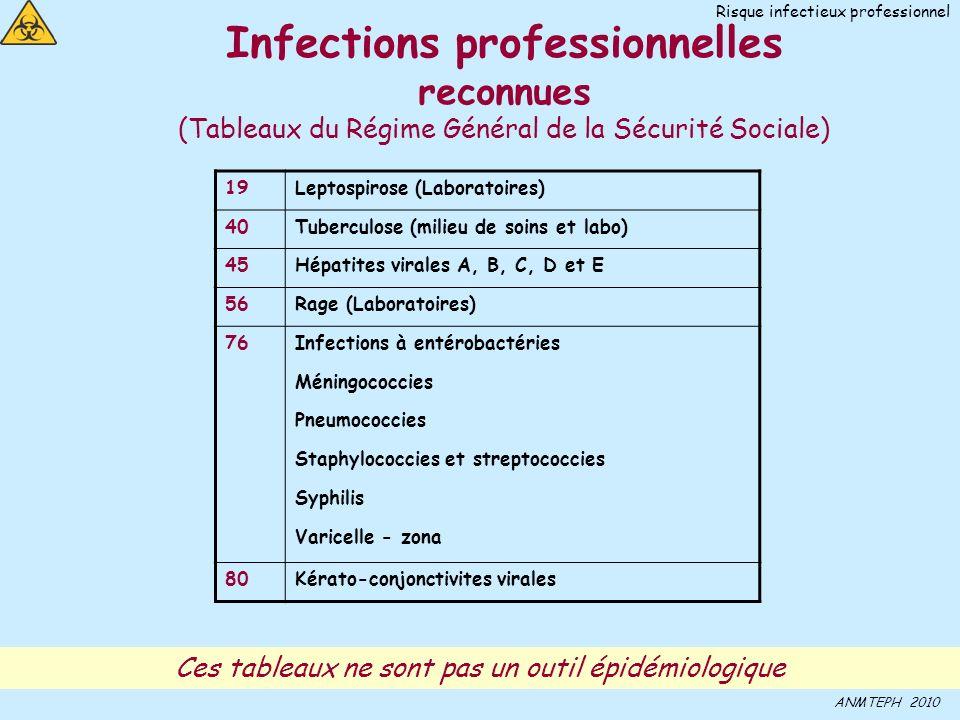20 Infections professionnelles reconnues (Tableaux du Régime Général de la Sécurité Sociale) 19Leptospirose (Laboratoires) 40Tuberculose (milieu de soins et labo) 45Hépatites virales A, B, C, D et E 56Rage (Laboratoires) 76Infections à entérobactéries Méningococcies Pneumococcies Staphylococcies et streptococcies Syphilis Varicelle - zona 80Kérato-conjonctivites virales ANMTEPH 2010 Ces tableaux ne sont pas un outil épidémiologique Risque infectieux professionnel