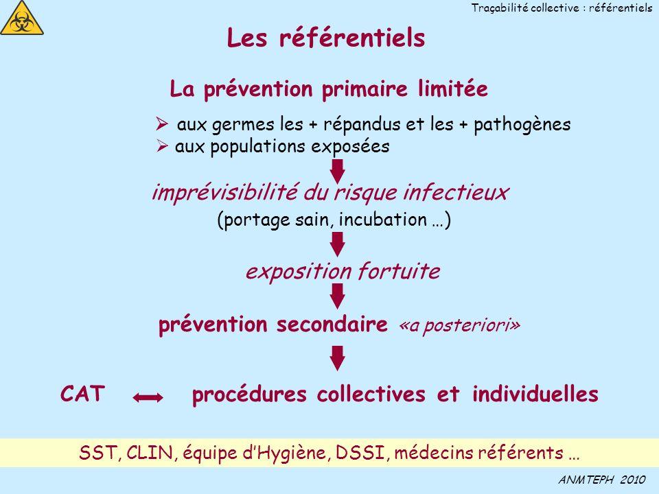 28 SST, CLIN, équipe dHygiène, DSSI, médecins référents … La prévention primaire limitée aux germes les + répandus et les + pathogènes aux populations exposées imprévisibilité du risque infectieux (portage sain, incubation …) exposition fortuite prévention secondaire «a posteriori» CAT procédures collectives et individuelles ANMTEPH 2010 Traçabilité collective : référentiels Les référentiels