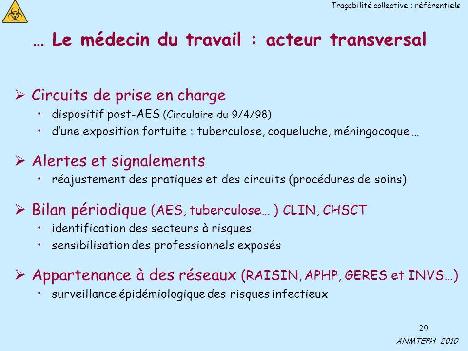 29 … Le médecin du travail : acteur transversal Circuits de prise en charge dispositif post-AES (Circulaire du 9/4/98) dune exposition fortuite : tube