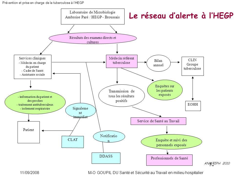 32 Laboratoire de Microbiologie Ambroise Paré / HEGP - Broussais Résultats des examens directs et cultures Services cliniques - Médecin en charge du p