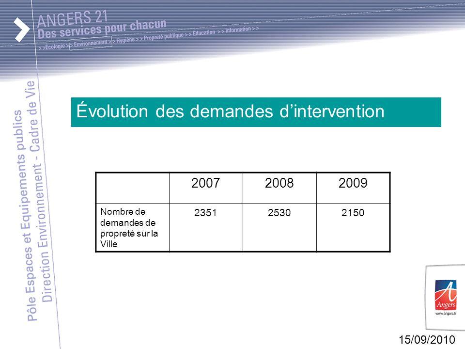 15/09/2010 Évolution des demandes dintervention 200720082009 Nombre de demandes de propreté sur la Ville 235125302150
