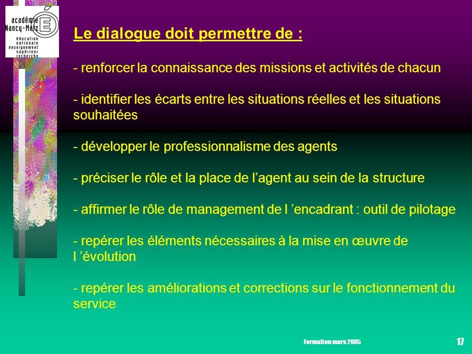 Formation mars 2005 17 Le dialogue doit permettre de : - renforcer la connaissance des missions et activités de chacun - identifier les écarts entre les situations réelles et les situations souhaitées - développer le professionnalisme des agents - préciser le rôle et la place de lagent au sein de la structure - affirmer le rôle de management de l encadrant : outil de pilotage - repérer les éléments nécessaires à la mise en œuvre de l évolution - repérer les améliorations et corrections sur le fonctionnement du service