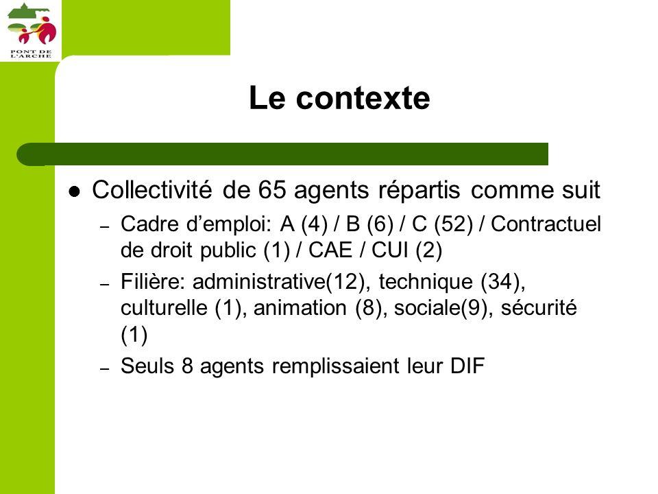 Le contexte Collectivité de 65 agents répartis comme suit – Cadre demploi: A (4) / B (6) / C (52) / Contractuel de droit public (1) / CAE / CUI (2) – Filière: administrative(12), technique (34), culturelle (1), animation (8), sociale(9), sécurité (1) – Seuls 8 agents remplissaient leur DIF