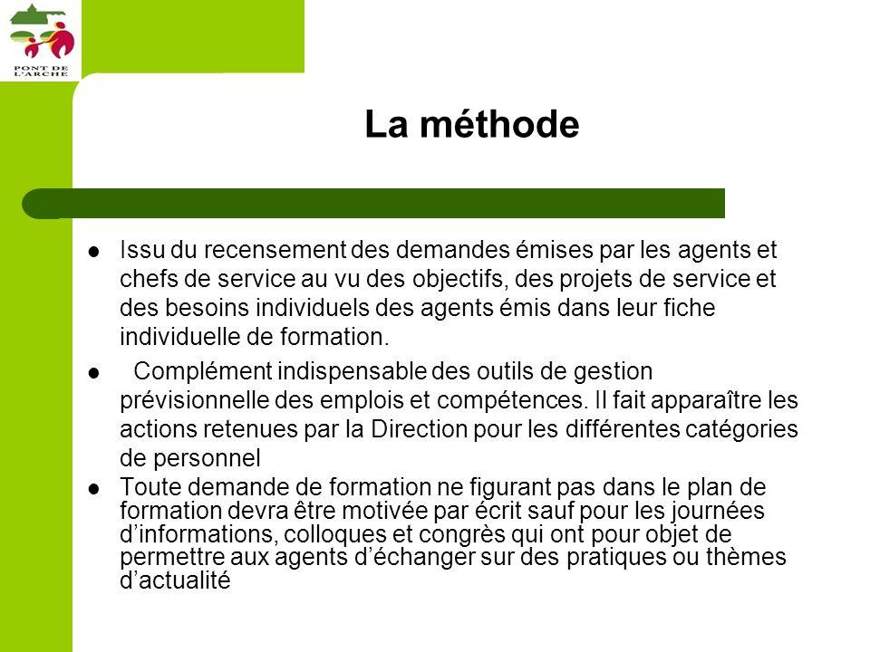 La méthode Issu du recensement des demandes émises par les agents et chefs de service au vu des objectifs, des projets de service et des besoins individuels des agents émis dans leur fiche individuelle de formation.