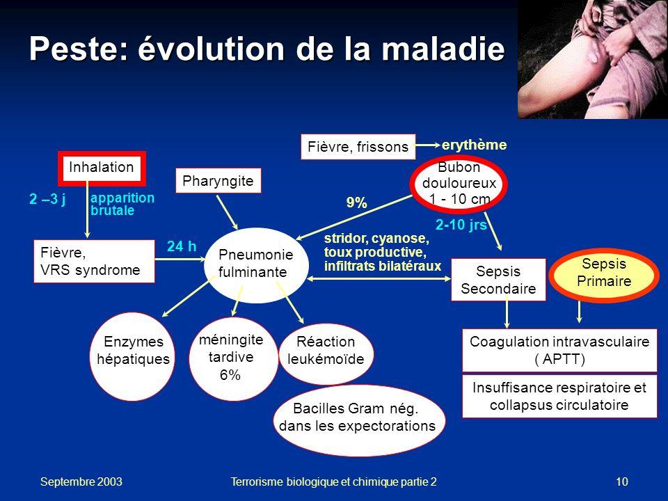 Septembre 2003 Terrorisme biologique et chimique partie 210 Peste: évolution de la maladie Inhalation Sepsis Secondaire Coagulation intravasculaire (