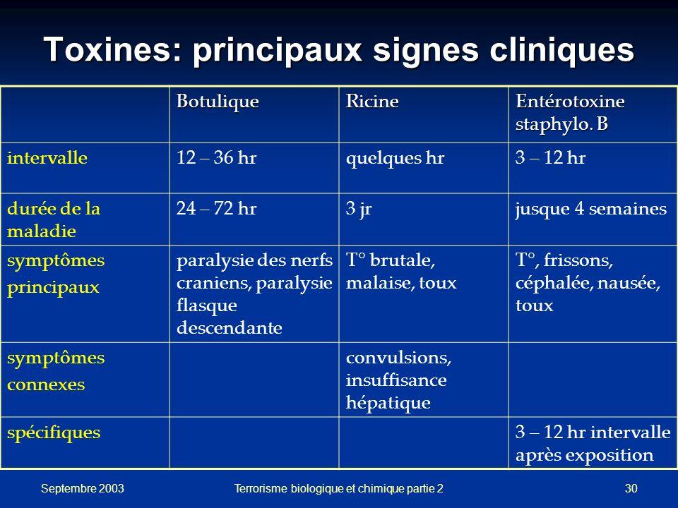 Septembre 2003 Terrorisme biologique et chimique partie 230 Toxines: principaux signes cliniques BotuliqueRicine Entérotoxine staphylo. B intervalle12