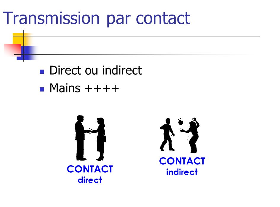 Transmission par contact Direct ou indirect Mains ++++ CONTACT direct CONTACT indirect