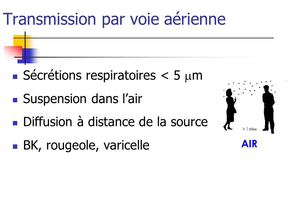 Transmission par voie aérienne Sécrétions respiratoires < 5 m Suspension dans lair Diffusion à distance de la source BK, rougeole, varicelle AIR