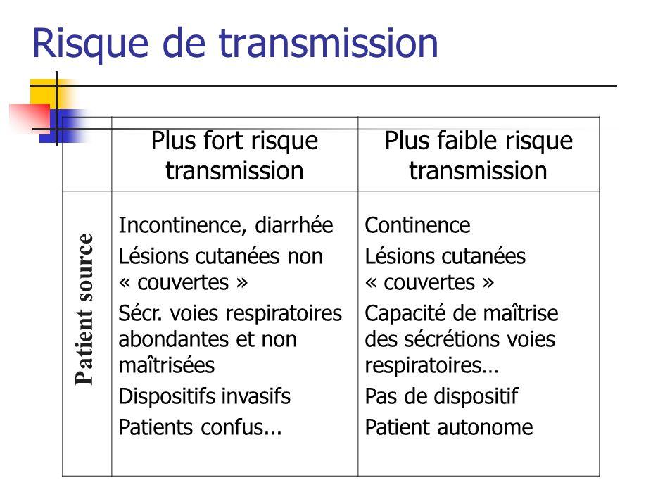 Risque de transmission Plus fort risque transmission Plus faible risque transmission Incontinence, diarrhée Lésions cutanées non « couvertes » Sécr. v