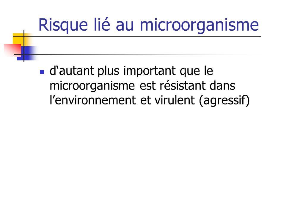 Risque lié au microorganisme dautant plus important que le microorganisme est résistant dans lenvironnement et virulent (agressif)
